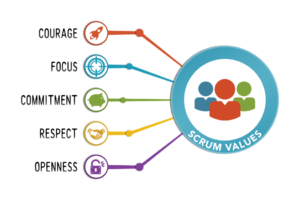 Scrum Guide Values