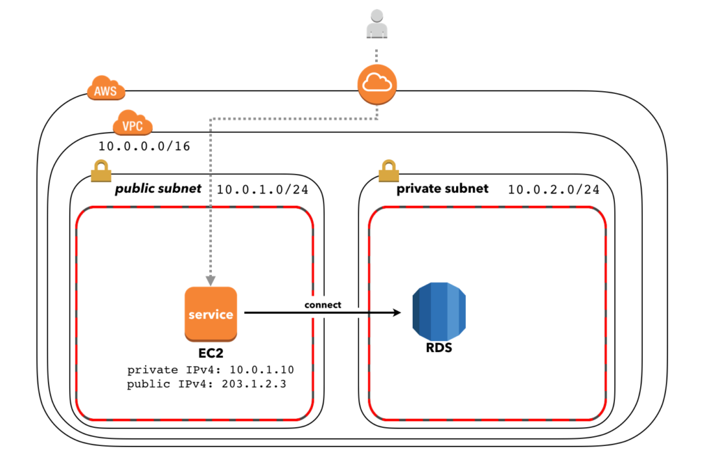 Aws Lambda Security