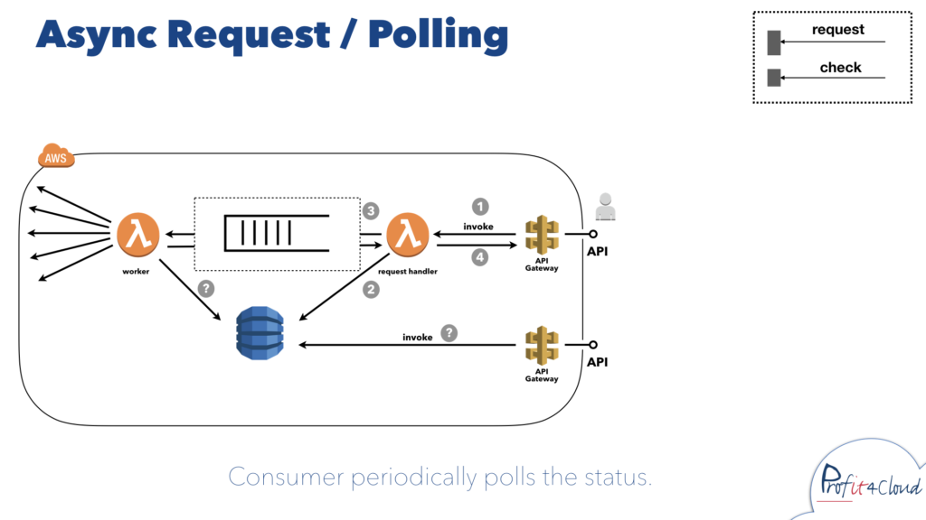 Consumer regularly polls for updates