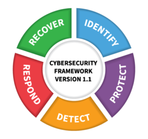 Diagram of the NIST framework: identify - protect - detect - respond - recover