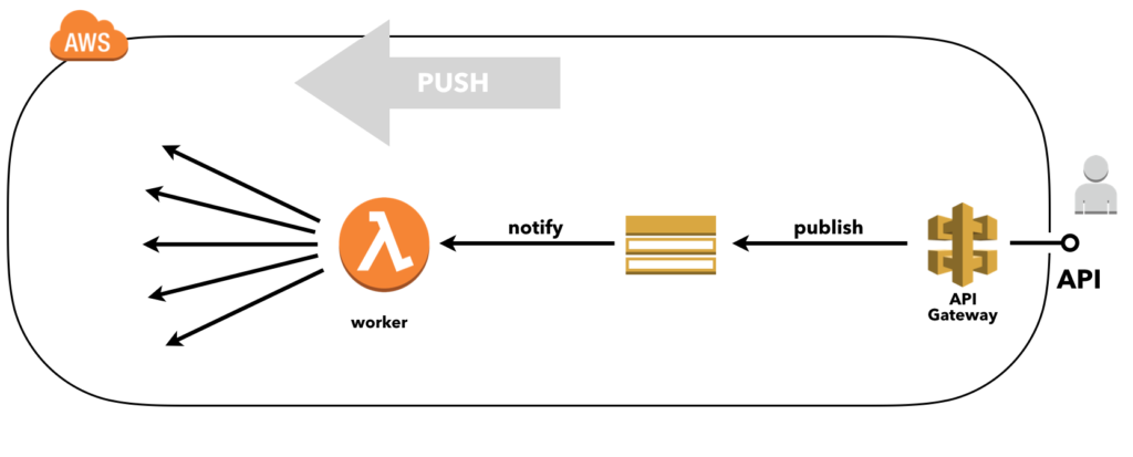 Async API with API Gateway and the SQS Alternative