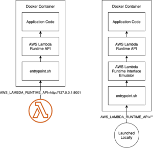 The architecture of a Lambda Container